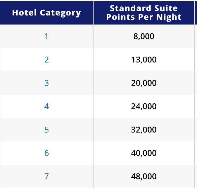 Hyatt Standard Suites - Points Required