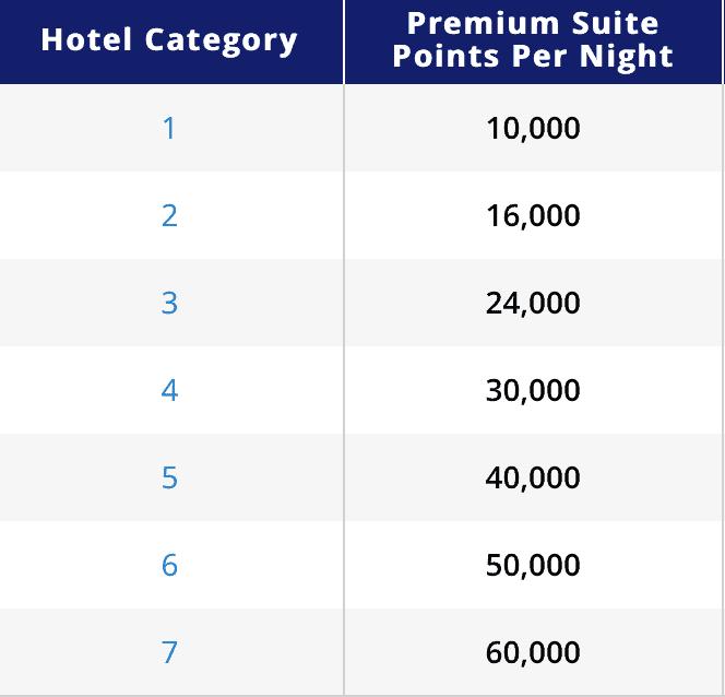 Hyatt Premium Suites - Points Required