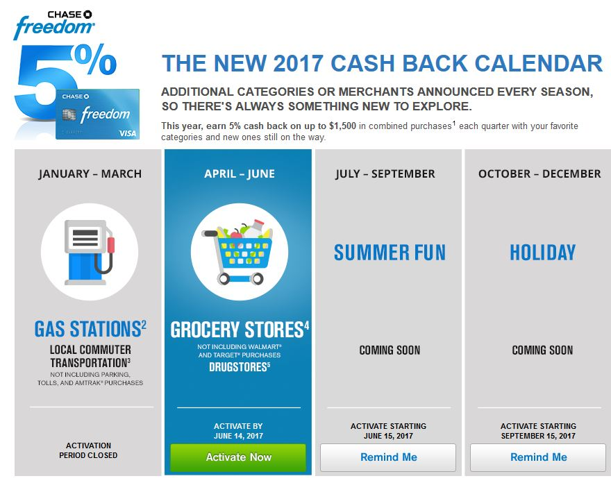 chase freedom 5% cashback categories