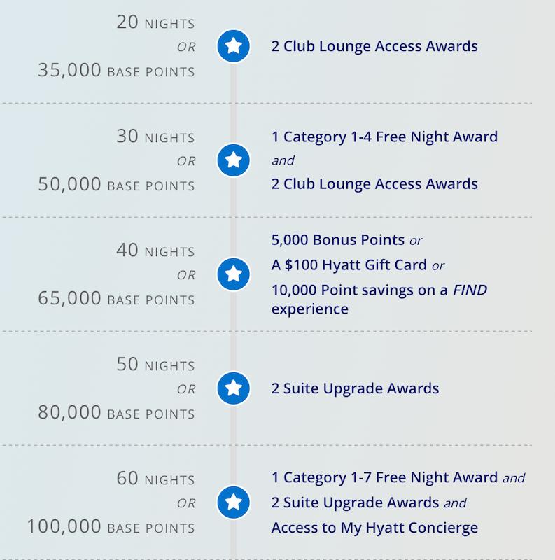 hyatt milestone rewards