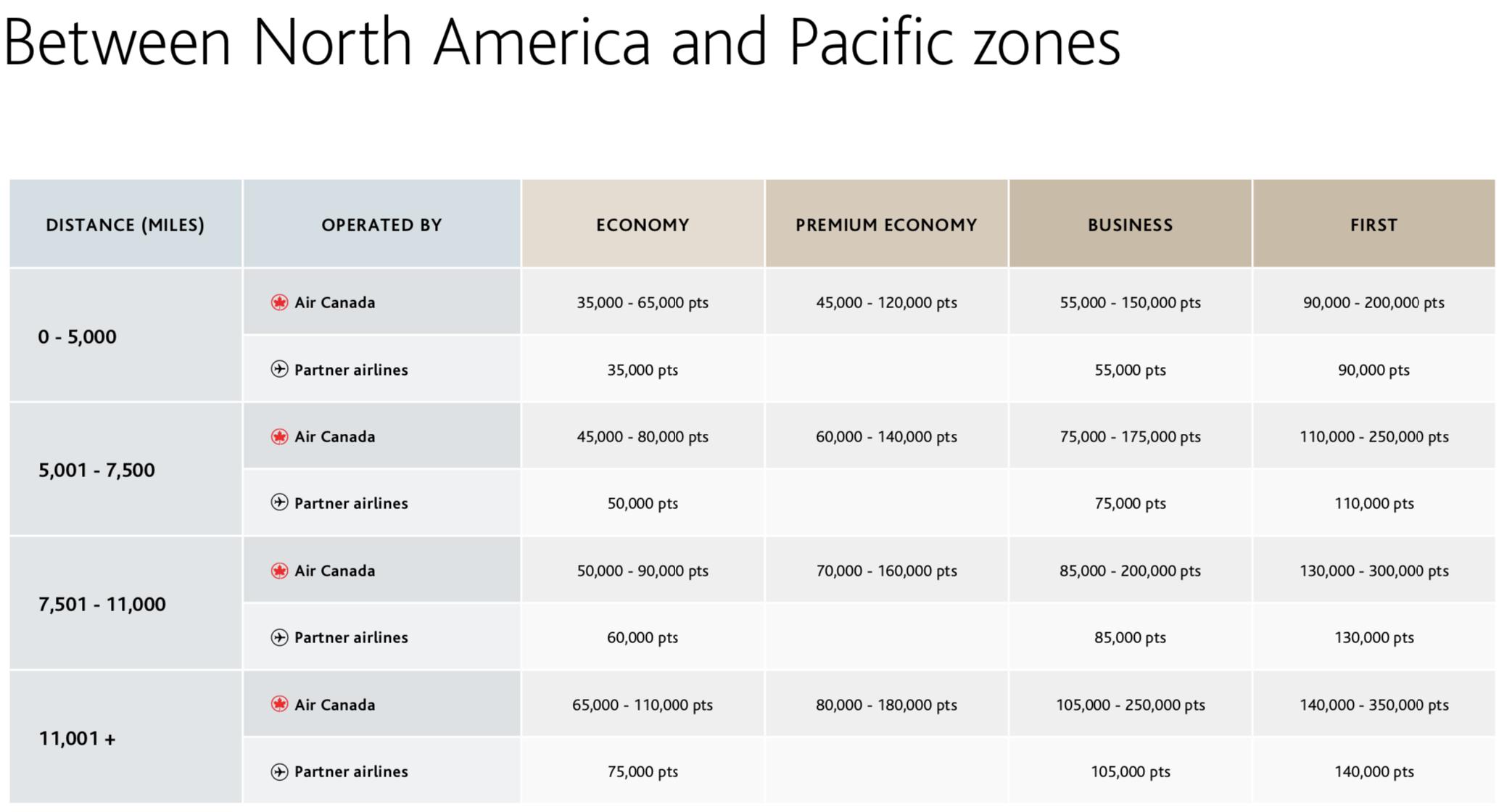 aeroplan award chart pacific