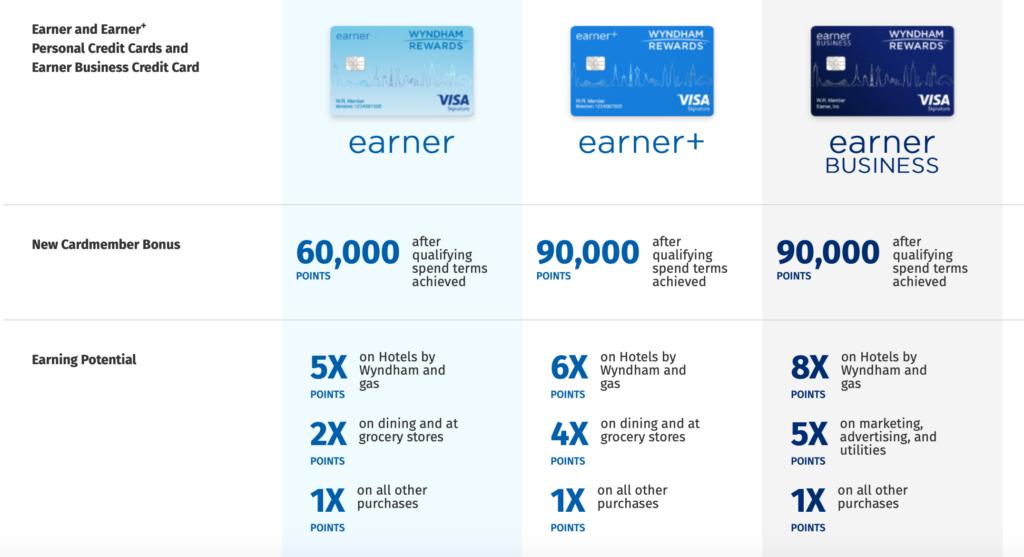wyndham credit card offers